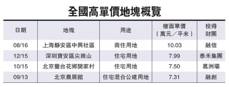 史上最高单价中国地王在上海诞生 每平方米成交均价10.03万元!