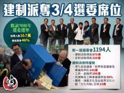 一圖睇曬|建制派奪3/4選委席位