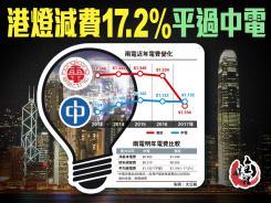 港燈減費17.2% 平過中電