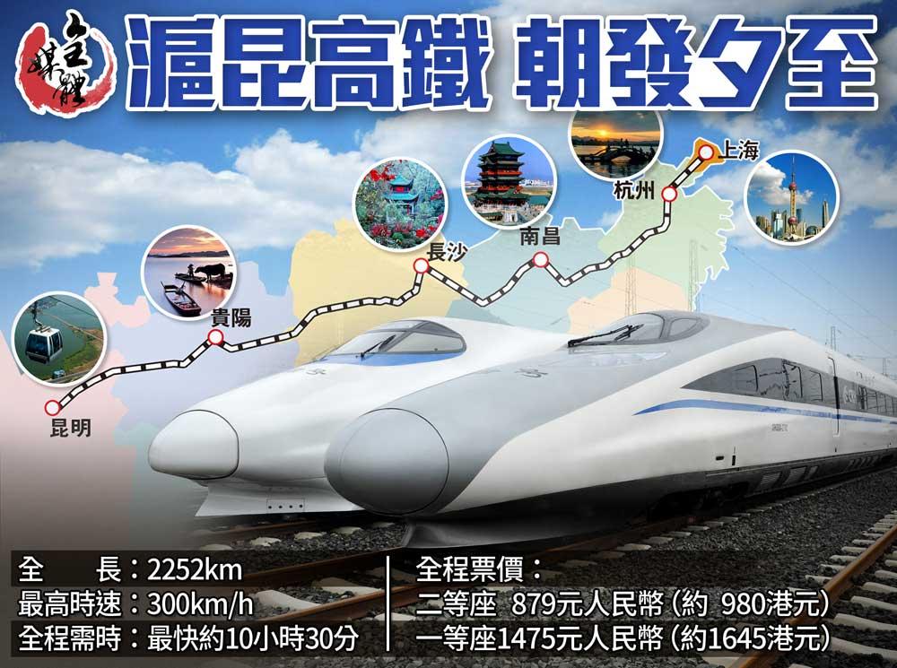 高铁途经云南,贵州,湖南,浙江,上海等省市,风景独特,气候宜人,有着