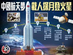 中國航天夢載人探月登火星