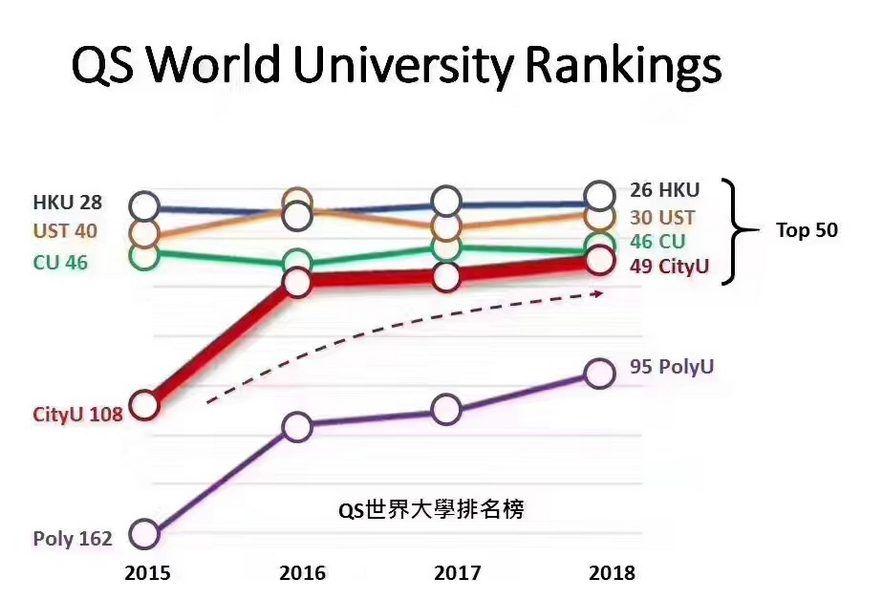 QS排名今出爐港成擁世界最多百強大學城市