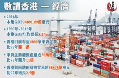 數讀香港 | 回歸20年  GDP年均增長3.2%
