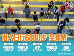 港人日行6880步 全球第一