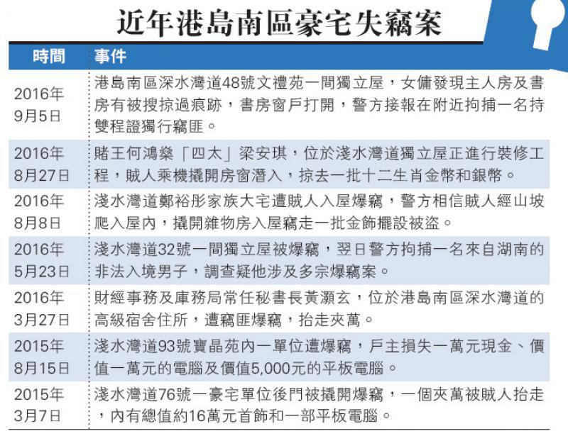 重庆时时彩开奖号码:近年港�u南�^豪宅失�`案