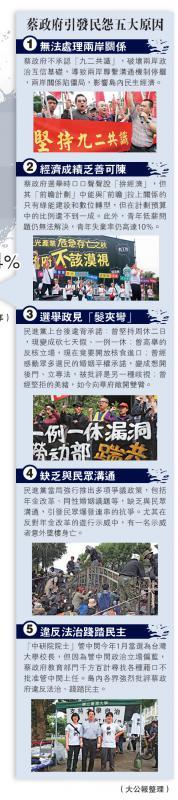 北京赛车PK10计划:拚���交白卷_蔡民望�K剩24%