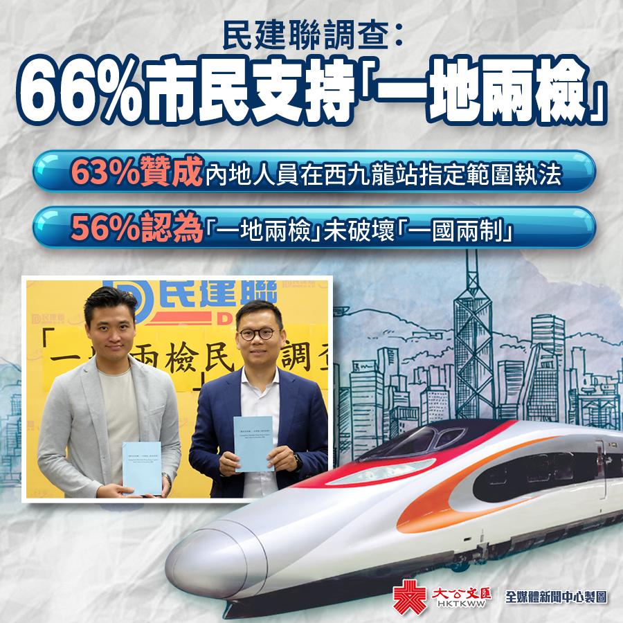 皇家彩票网投信誉平台:民建��{查:66%港人支持「一地��z」
