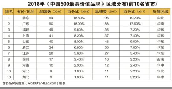 央企总部集聚 京94个品牌入选最具价值品牌
