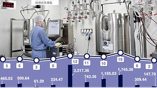 上市新政显效 生物科企涌港IPO解决融资难题