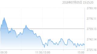 """""""贸易战""""担忧升温 沪综指创下两年半新低"""