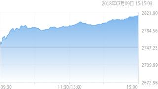 进一步放开外国投资者参与A股 沪综指一举收复2800点