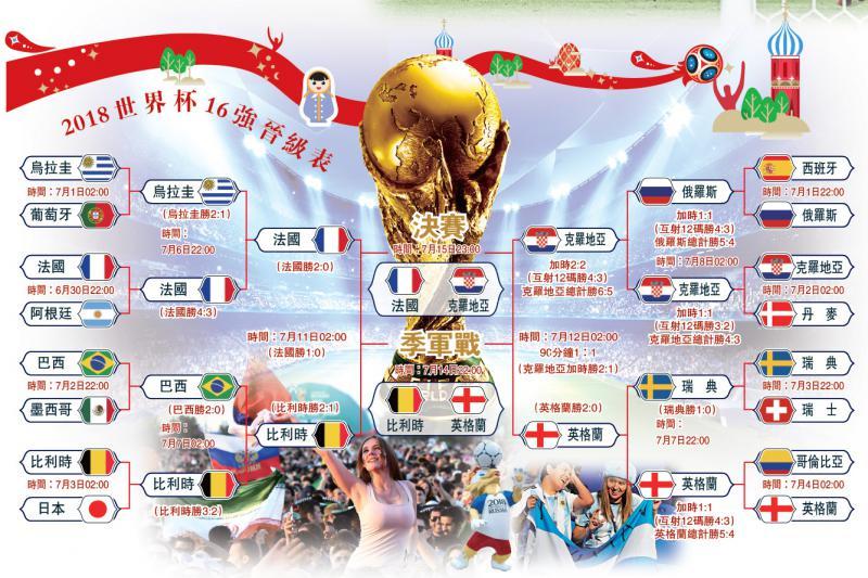 2018世界杯16强晋级表