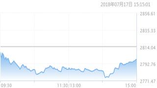 沪综指日线三连阴 失守2800点