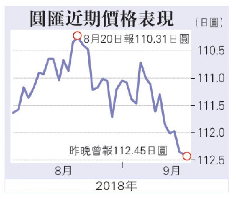 关税未算严厉 日圆近两月低