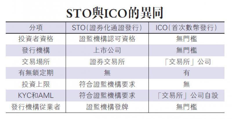 区块链赋能证券业\香港国际新经济研究院高级研究员 付 饶