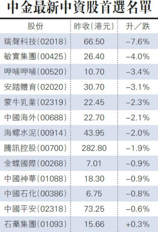 中金最新中资股首选名单