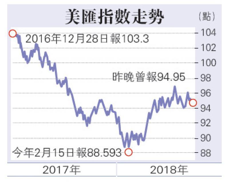 倘财赤续攀升 美汇难有运行/大公报记者 李耀华