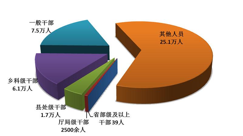 中纪委:前9月共处分40.6万人省部级及以上干部39人
