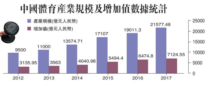 中国体育产业规模及增加值数据统计