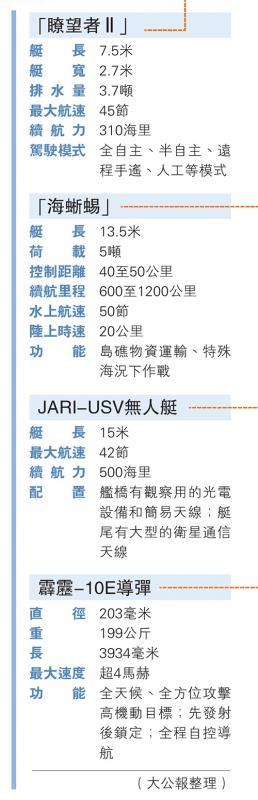 中国首艘导弹无人艇防空反潜显神威 可精准猎杀大目标(图2)