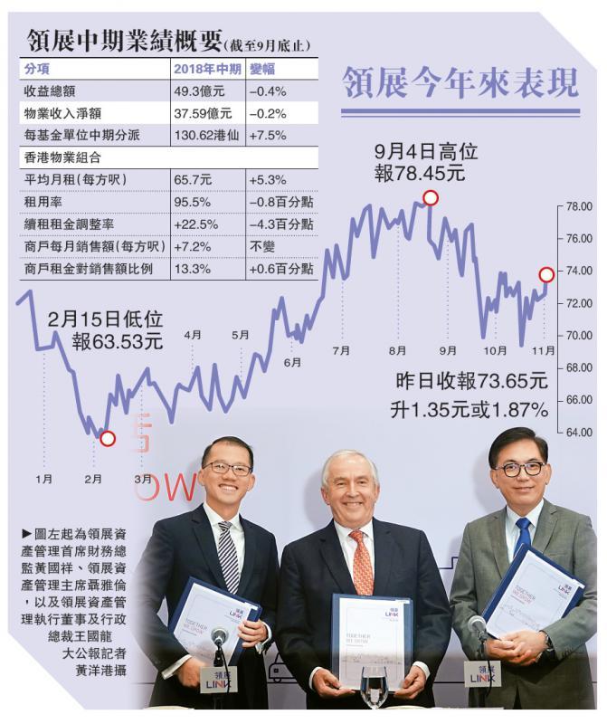 领展内地资产佔比拟增至20%