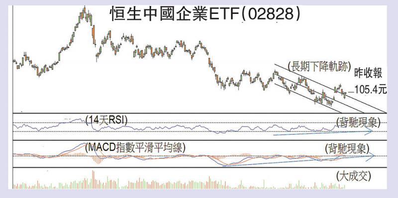 恒生国企ETF上望115.8元/李庆全