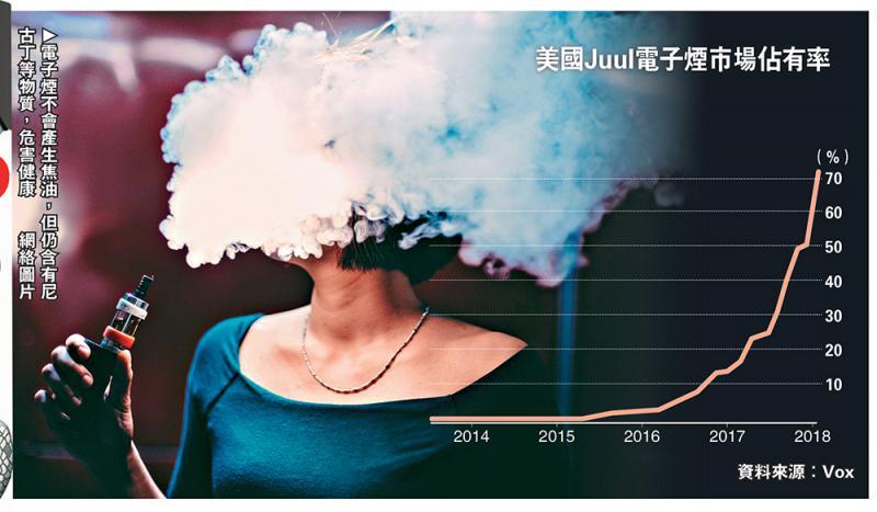 美拟禁未成年人购果味电子烟