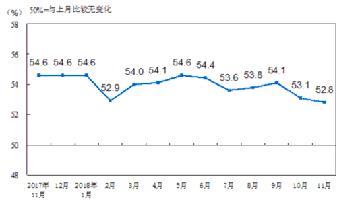 统计局:11月份综合PMI产出指数52.8% 环比回落0.3%