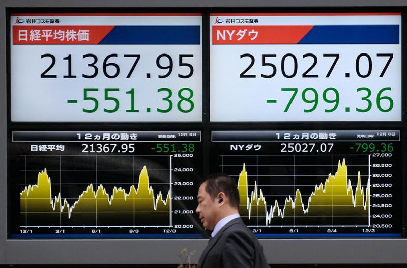 美股急挫逾700点 欧股见两年低