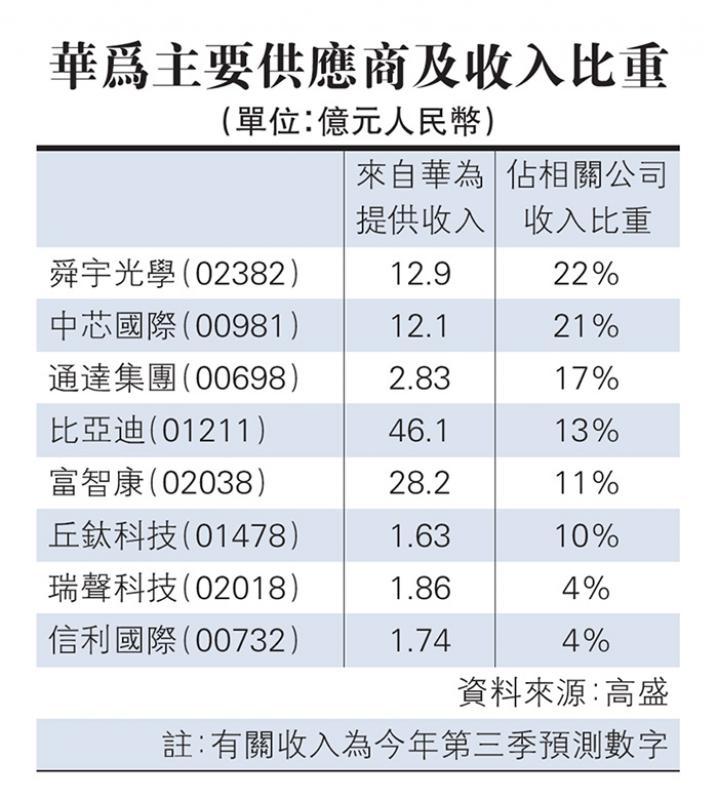 高盛估算 华为贡献舜宇22%收入
