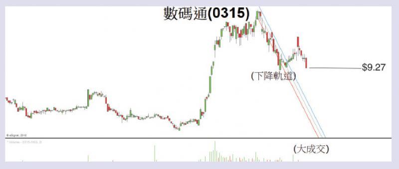 不明朗因素多 电讯股宜留意/李庆全