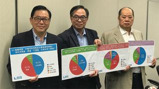 调查:香港六成受访者支持东大屿填海