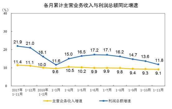 国家统计局:前11月工业利润同比增长11.8%