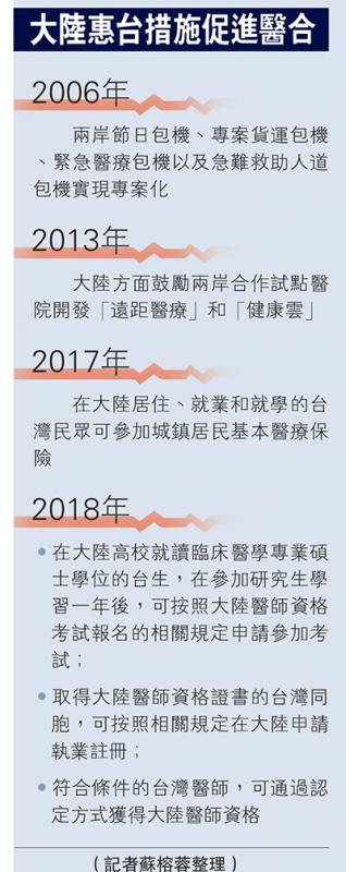 大陆惠台措施促进医合