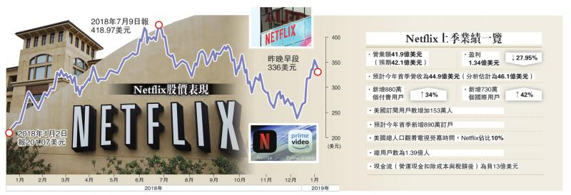 Netflix上季业绩一览