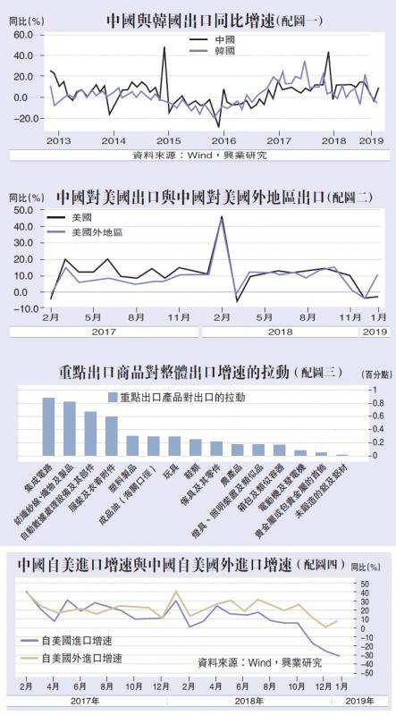 中国与韩国出口同比增速(配图一)