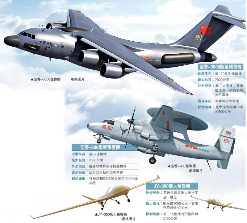 ?空警3000将领航中国预警机