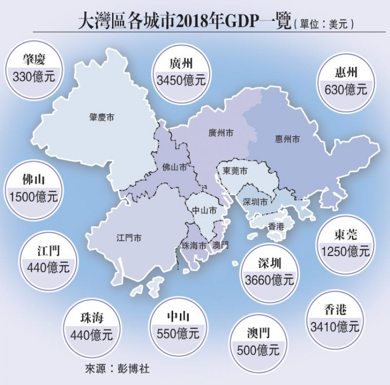 大湾区各城市2018年GDP一览(单位:美元)