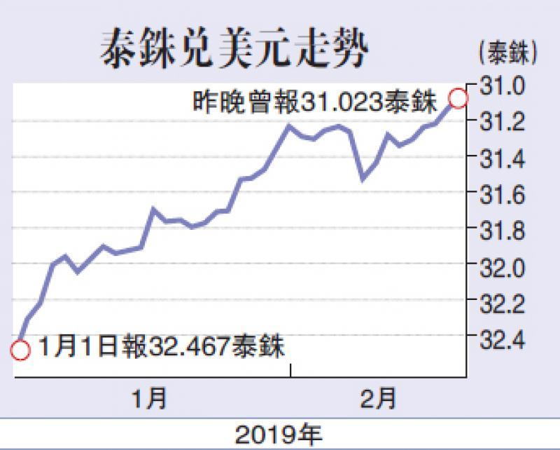 联储暂缓加息 泰铢升见近六年高