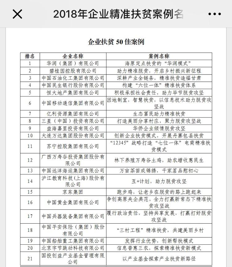 """字节跳动扶贫入选国务院扶贫办2018""""企业扶贫50佳案例"""""""