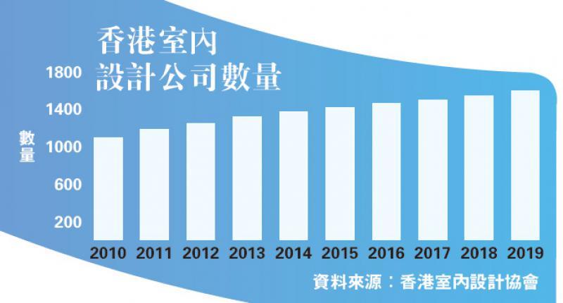 ?香港室内设计公司数量