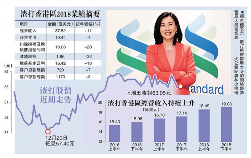 ?渣打冀大湾区收入五年倍增