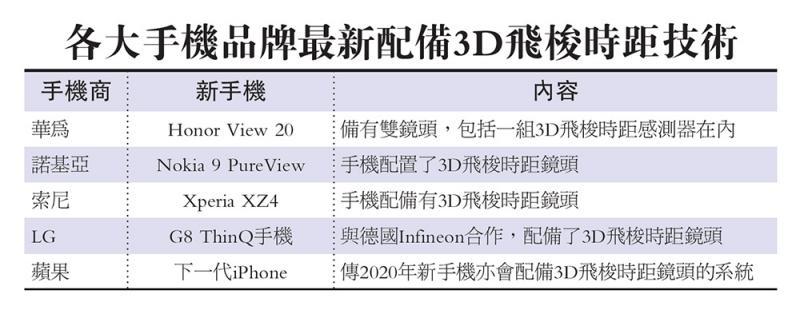 ?各大手机品牌最新配备3D飞梭时距技术