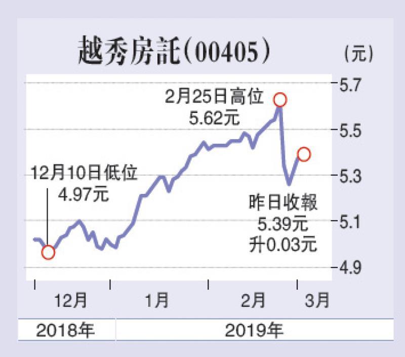 ?越秀房讬股息率6厘值捧\滙盈资产管理董事总经理 连敬涵