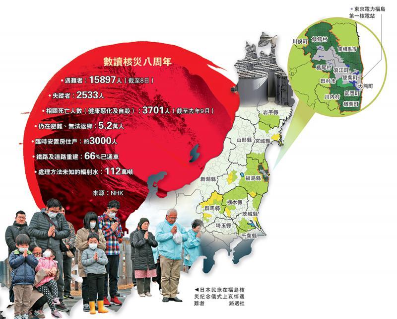 日本福島核災8周年:清理核廠或耗5.7萬億 逾5萬災民仍等待回家