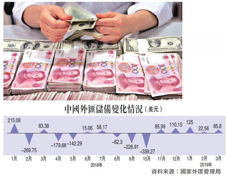 中国经济\受惠欧美债涨 中国外储五连升