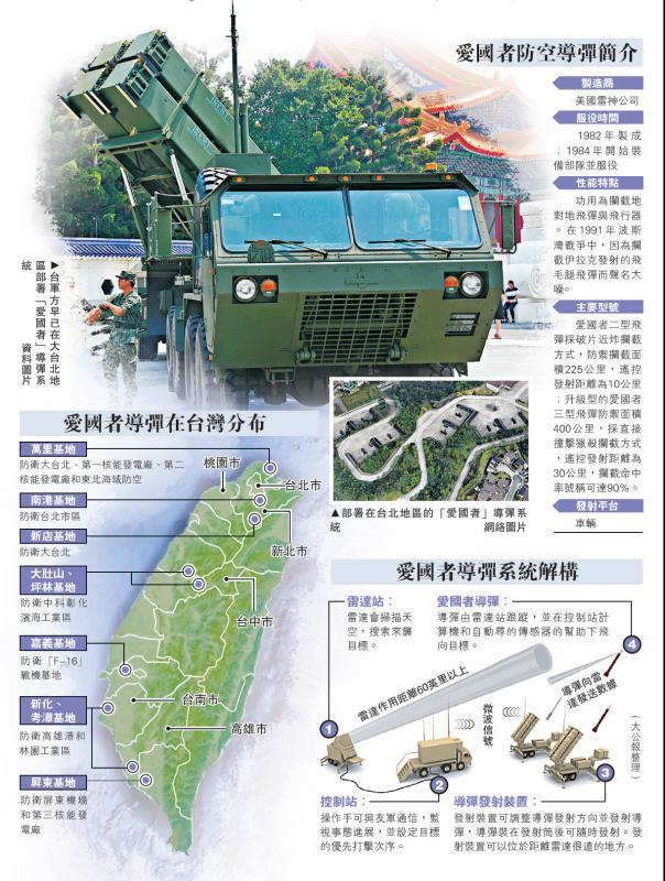 """台媒摆乌龙热炒""""美部署导弹"""" 学者:放风试探北京"""