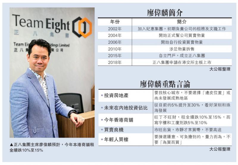 廖伟麟:北上投资拟增至30% 商舖为主