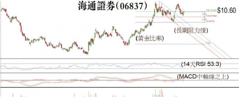 期股全攻略\前景乐观 海通上望11.79元\BMI Securities联席董事 李庆全