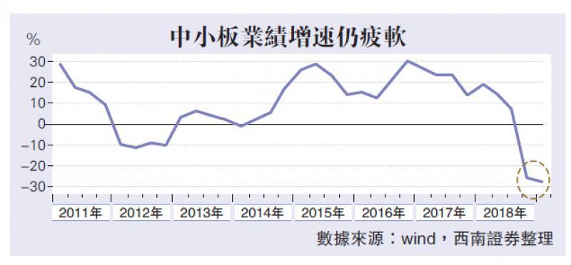 A股进入宽幅震荡区间/西南证券策略首席分析师 朱斌